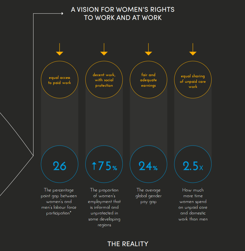 A chart shows some of the disparities women face around the world.