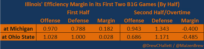 Illinois Efficiency Margin - First Two B1G Games - By Half