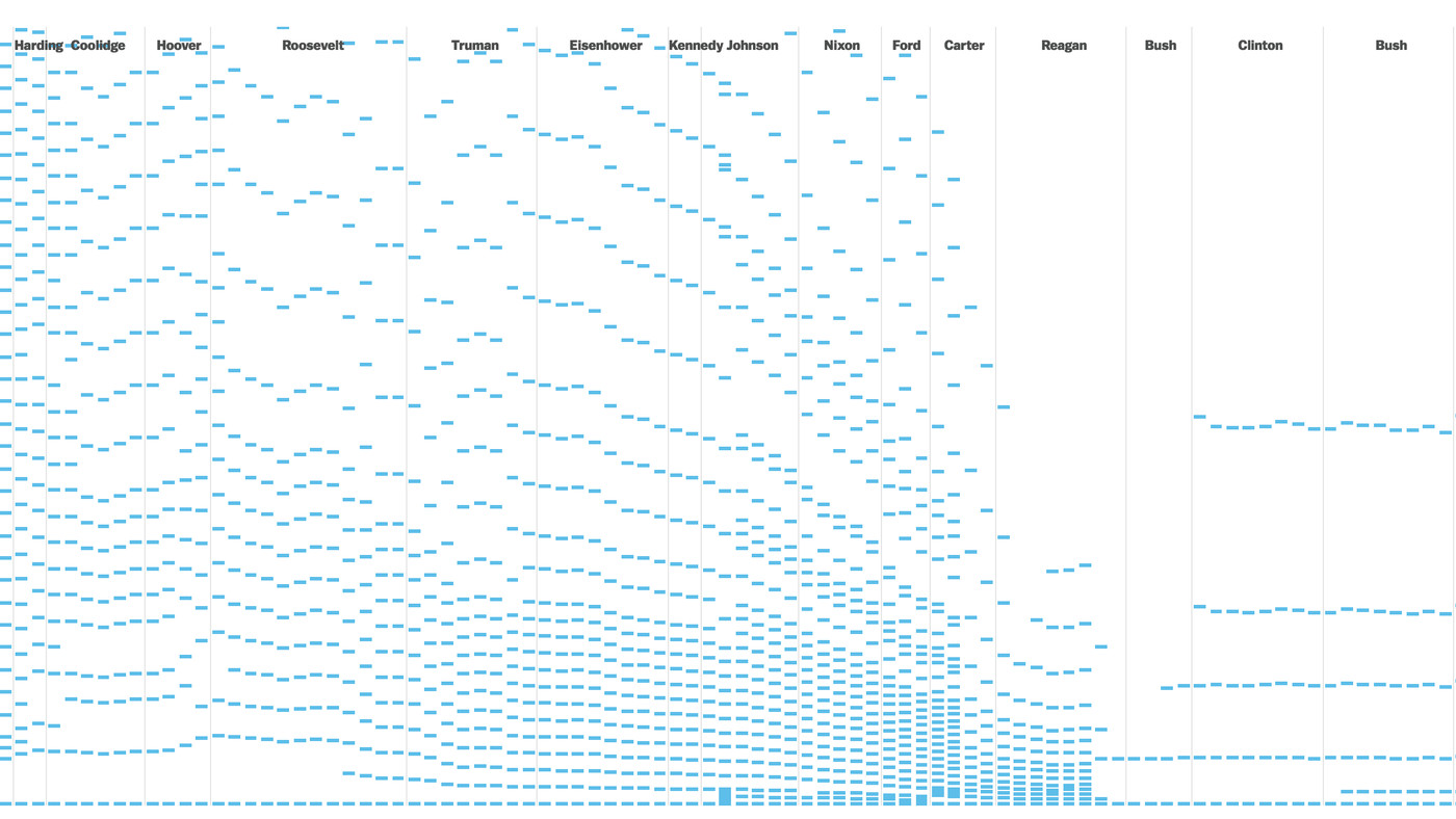 Highest Tax Bracket >> 100 Years Of Tax Brackets In One Chart Vox