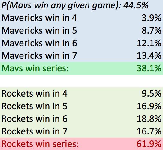 Mavs probability of winning