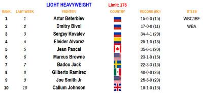 175 081720 - Rankings (Aug. 17, 2020): Benavidez dips, Frampton stays put