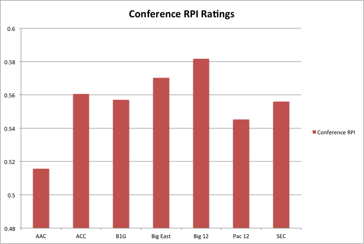 conference rpi