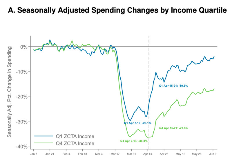 The fall and increase in poor versus rich people's spending post-Covid and post-stimulus check
