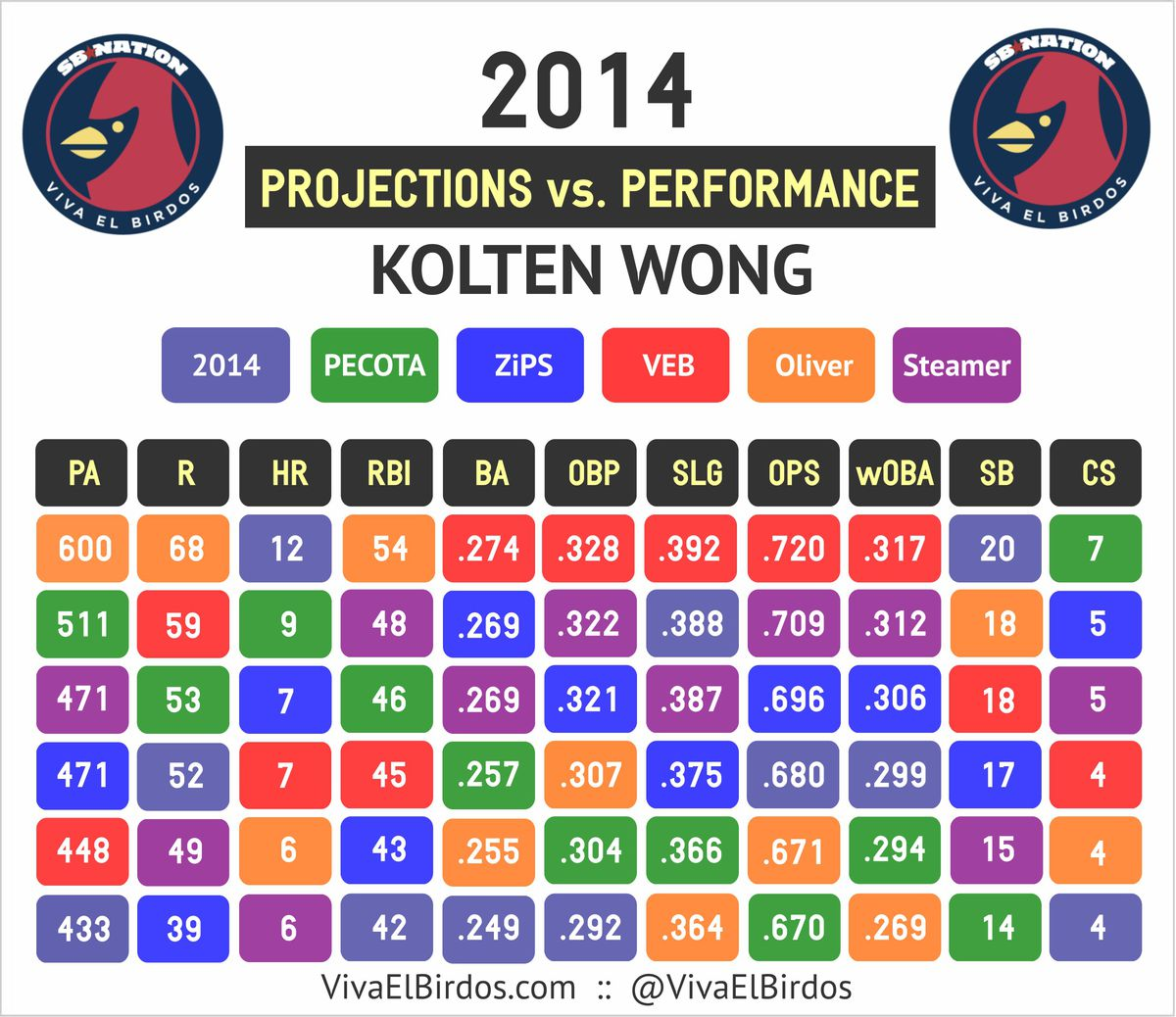 wong projections