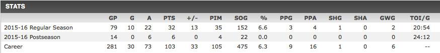 Ryan Ellis Stats