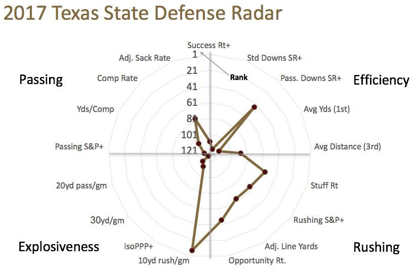Texas State defensive radar