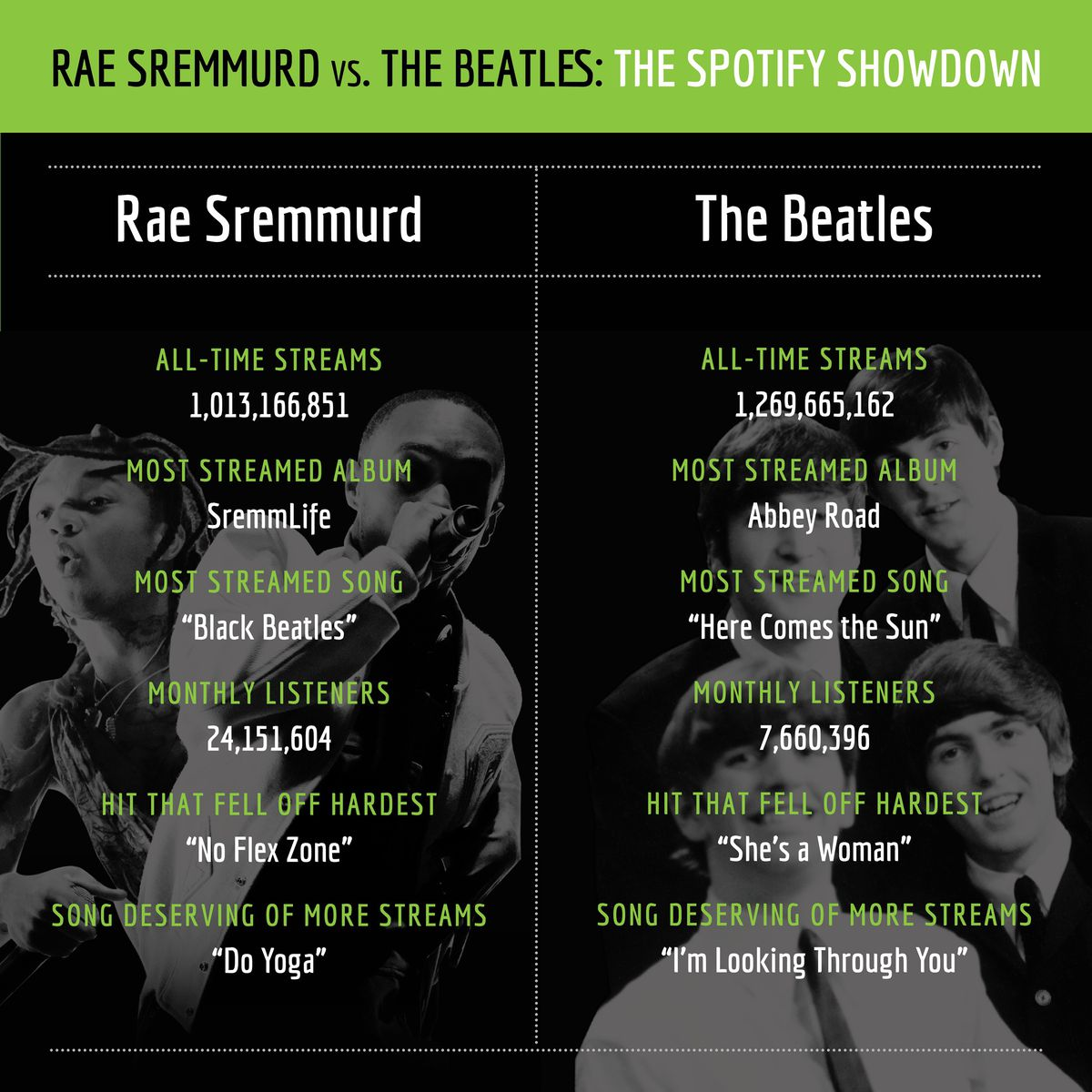 Rae Sremmurd vs  the Beatles - The Ringer