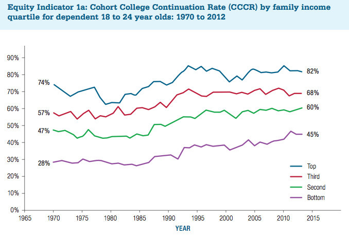college continuation rate chart