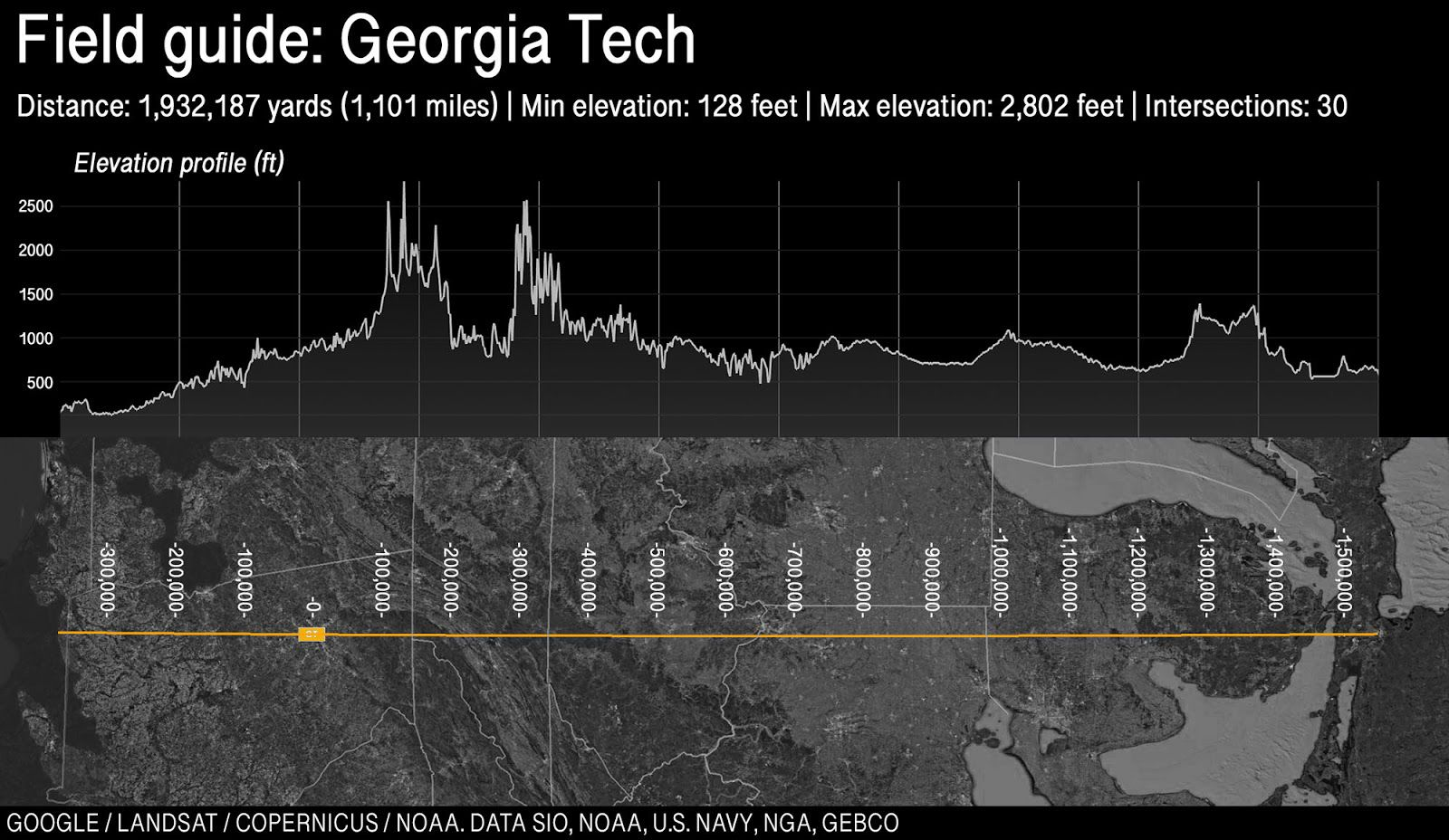 Map and elevation profile of Georgia Tech's field, stretching across the United States.