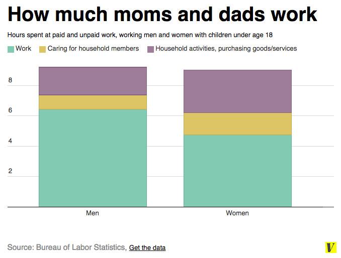 Moms dads work