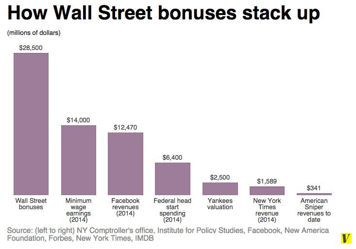 Wall Street bonuses 3