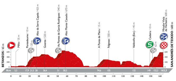 Vuelta stage 4 profile