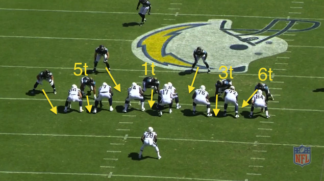 What Gus Bradley's Defense Means for the Chargers ...
