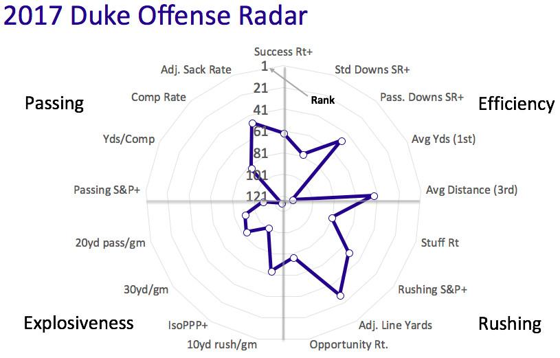 2017 Duke offensive radar