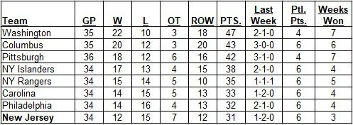 Metropolitan Division Standings on 12-23-2018before Sunday's games