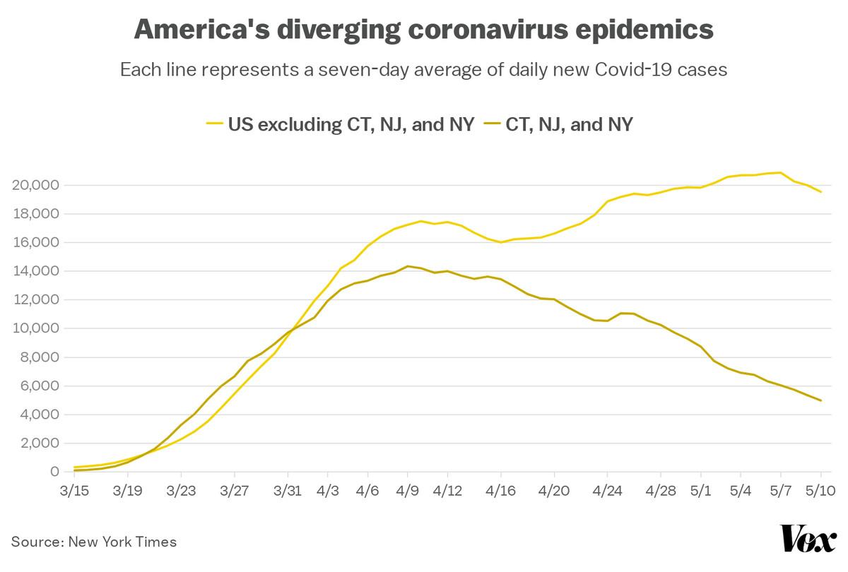 A chart showing America's diverging coronavirus epidemics.