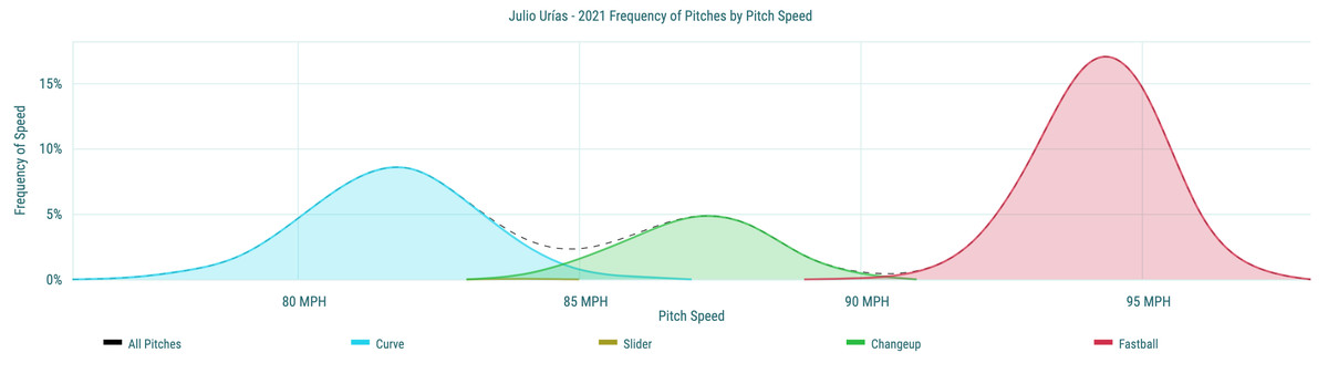 Julio Urías- 2021 Frequency of Pitches by Pitch Speed