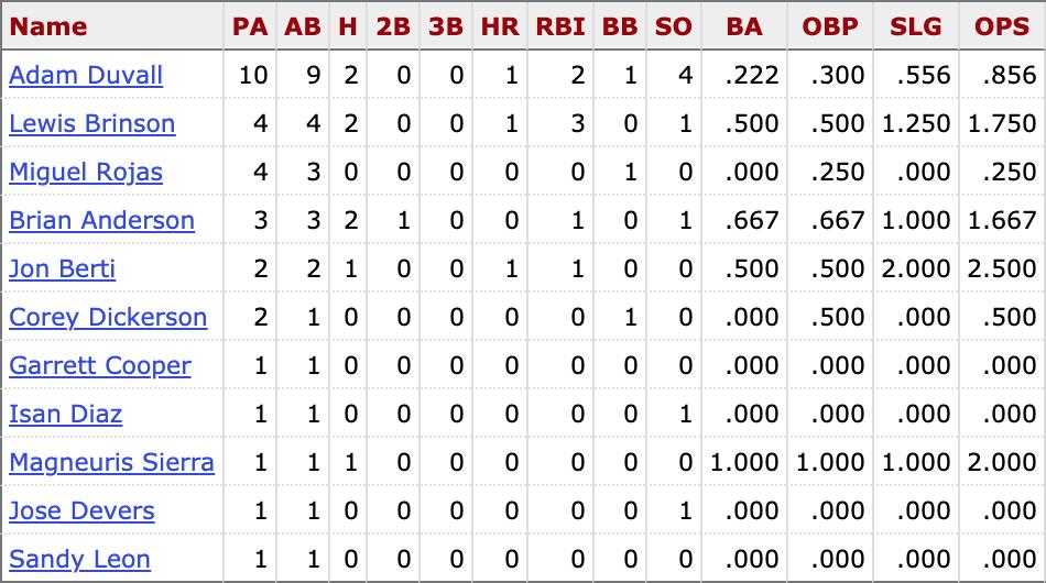Career batting stats for current Marlins vs.Suter