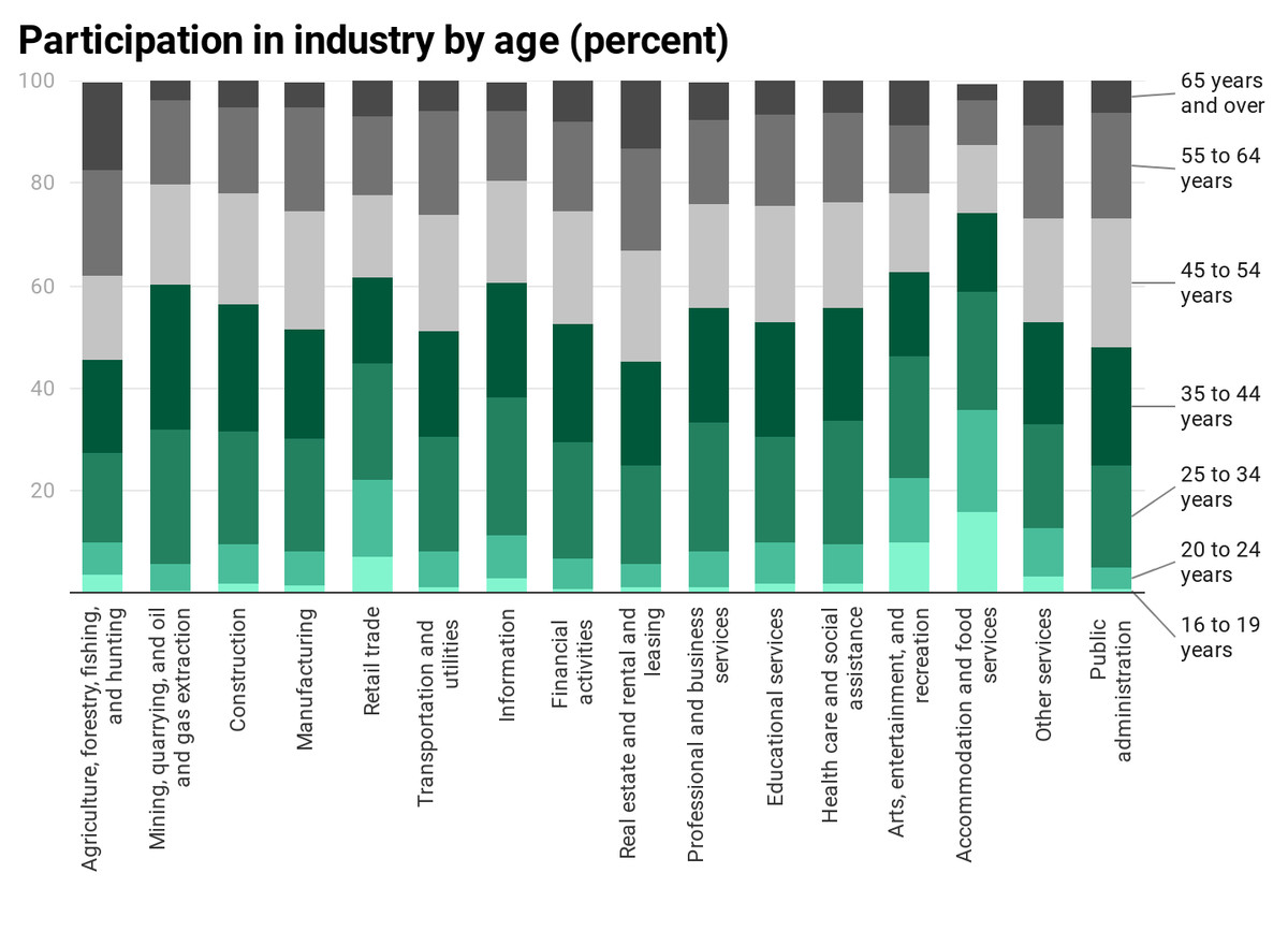 Labor participation in all industries by age. The chart shows millennials in shades of green — they make up the majority of most industries; and are about 70 percent of accommodation and food workers. Older Americans, in grey, only make up the majority of farming and real estate.