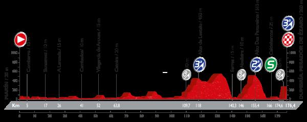 Vuelta stage 3 profile