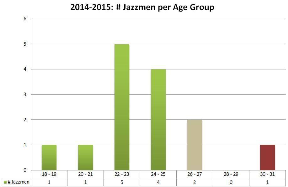 Utah Jazz 2014 2014 Roster - Player Age Chart