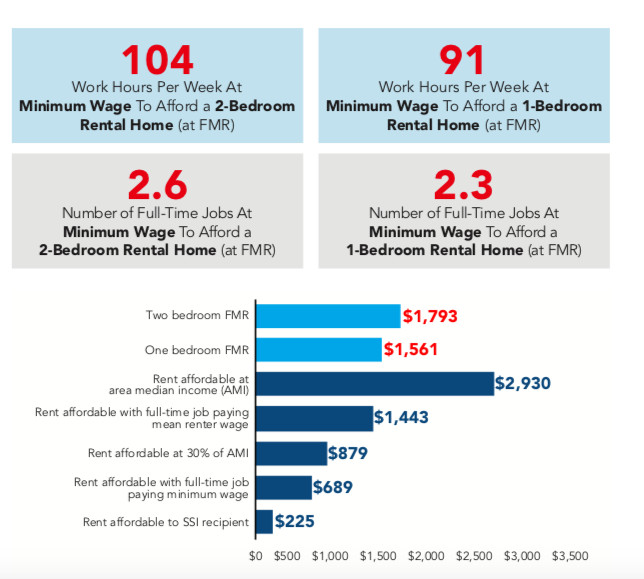 Low Income Apartments In Dc: Here's The Hourly Wage It Takes To Rent A D.C. Two-bedroom