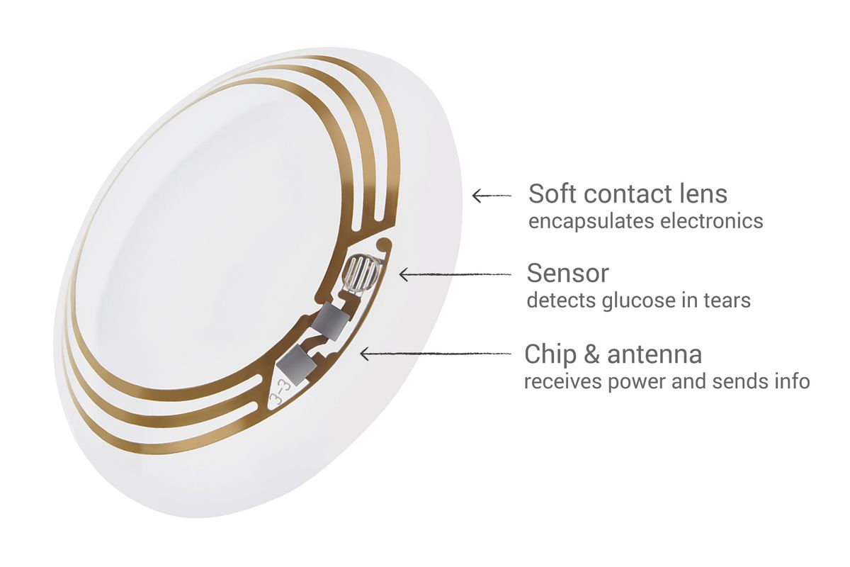Bildresultat för smart contact lenses