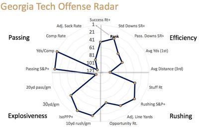 Georgia Tech offensive radar