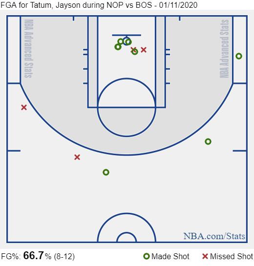 Tatum third quarter shot chart