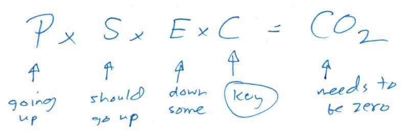 Bill gates energy equation