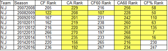 Devils 2007-2016 CF, CA, and CF% Ranks