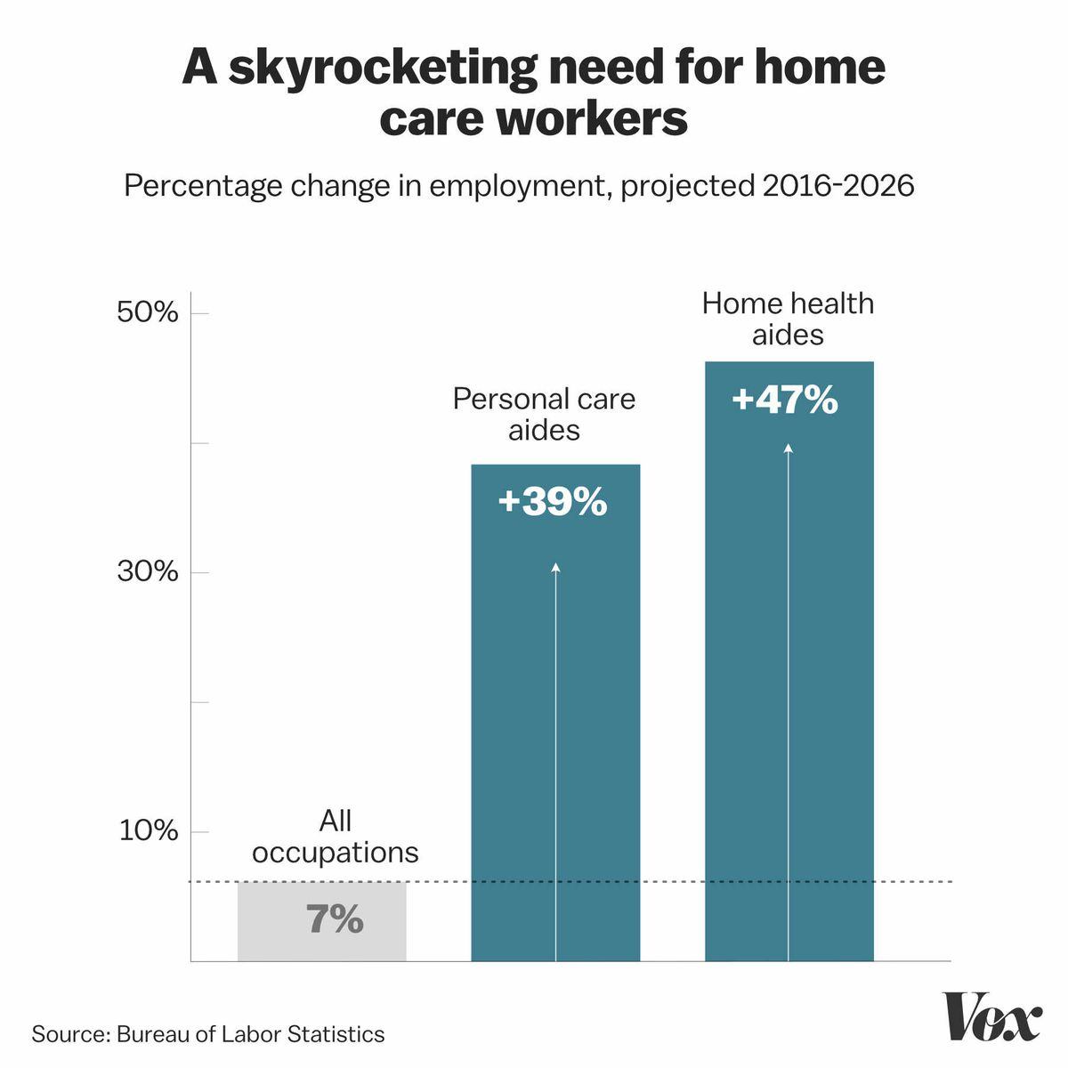 """Chart: """"A skyrocketing need for home care workers."""" Percentage change in employment, projected 2016–2026. All occupations: 7%. Personal care aides: 39%. Home health aides: 47%. Source: Bureau of Labor Statistics"""