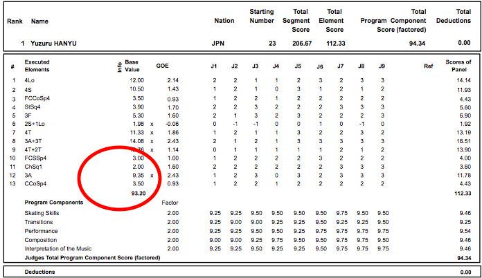 Yuzuru Hanyu's scoresheet from the International Skating Union Four Continents Championships in February 2017.