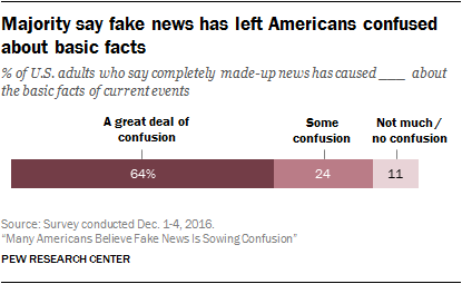 Pew Research Center fake news survey