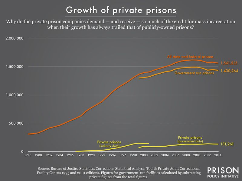 Private prison growth has always lagged behind public prison growth.