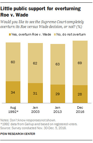 A pew poll found that 69% of the American public does not want to see Roe v. Wade overturned.