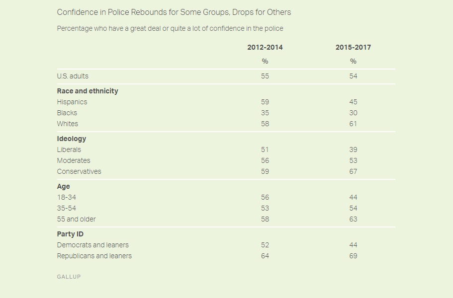 A chart of confidence in police, by different groups.