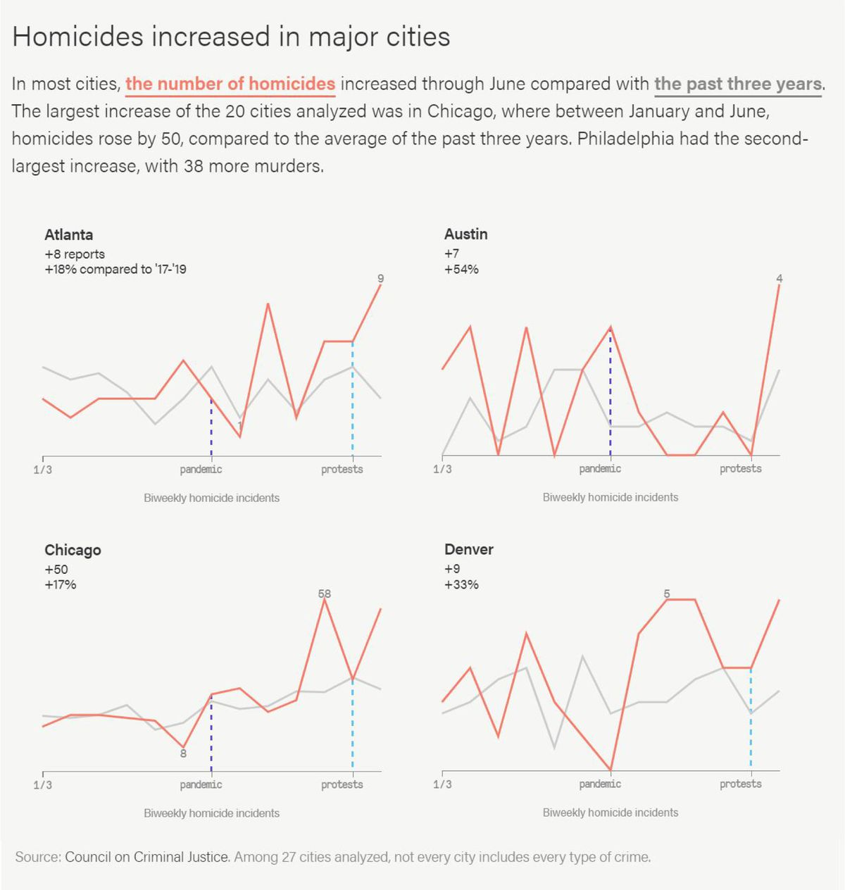 The police killing of an unarmed Black man in Minneapolis on May 25 sparked protests across the country. Compared with the past three years, in those first few days of unrest through June, reports of commercial burglaries surged before returning to normal levels just as quickly.