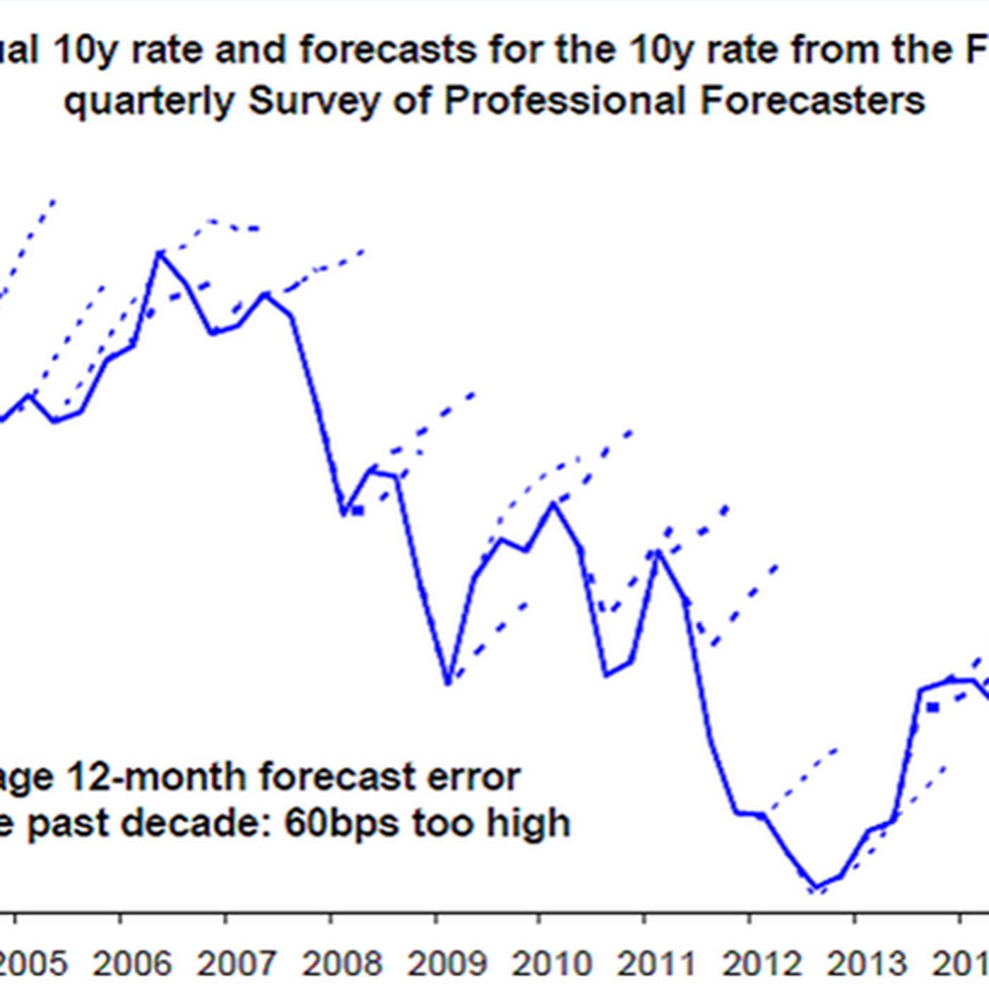 Economists are terrible at predictions, in one chart - Vox