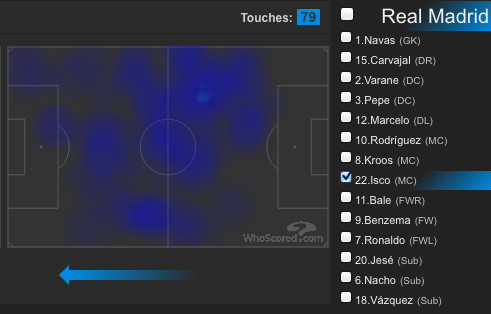 Isco moved all over the place, usually finding pockets of space centrally