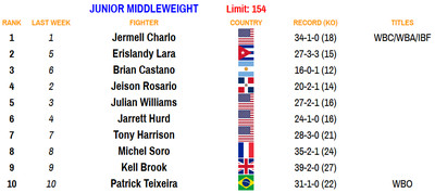 154 092820 - Rankings (Sept. 28, 2020): Charlos, Briedis make statements, lots more