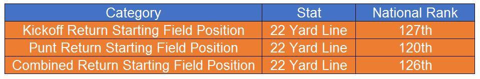 UVA Football Return Position