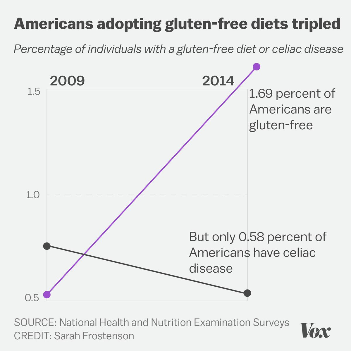 Chart showing gluten-free diets have tripled since 2009, but the number of Americans with celiac disease has actually declined