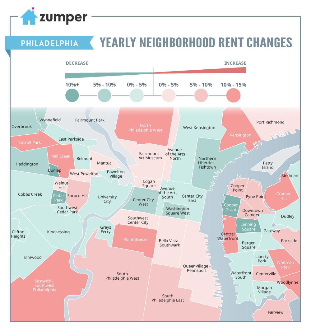 Point Breeze, Mill Creek, And Kensington Rents Grew Most