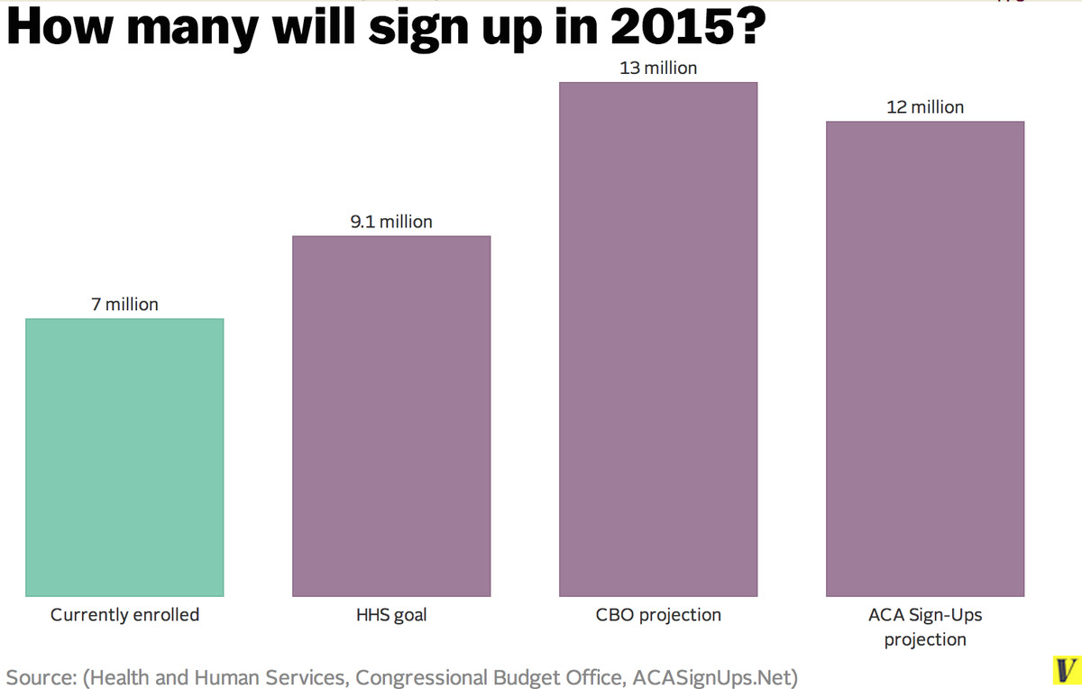 obamacare projections