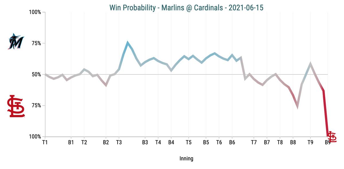 Win Probability Chart - Marlins @ Cardinals