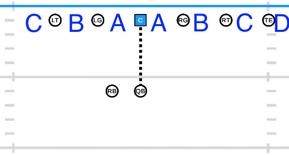 Football Gaps The Building Blocks Of Every Play Explained
