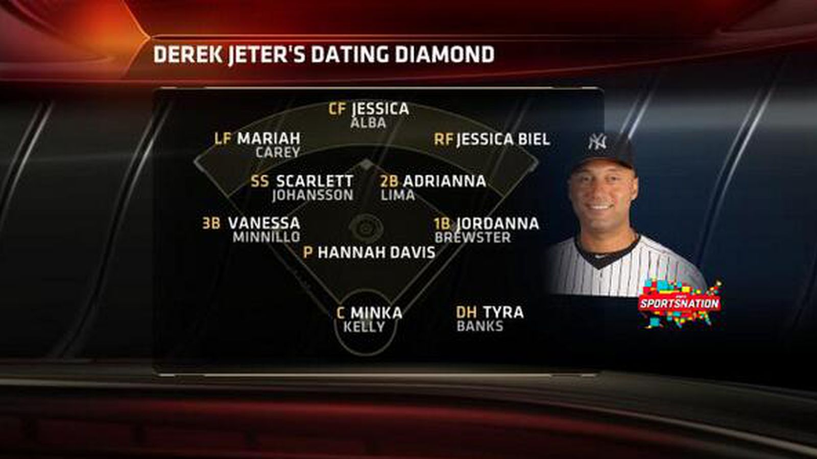 Derek Jeter Essentially Dated A Baseball Team Sbnation Com