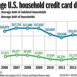 Average U.S. household credit card debt