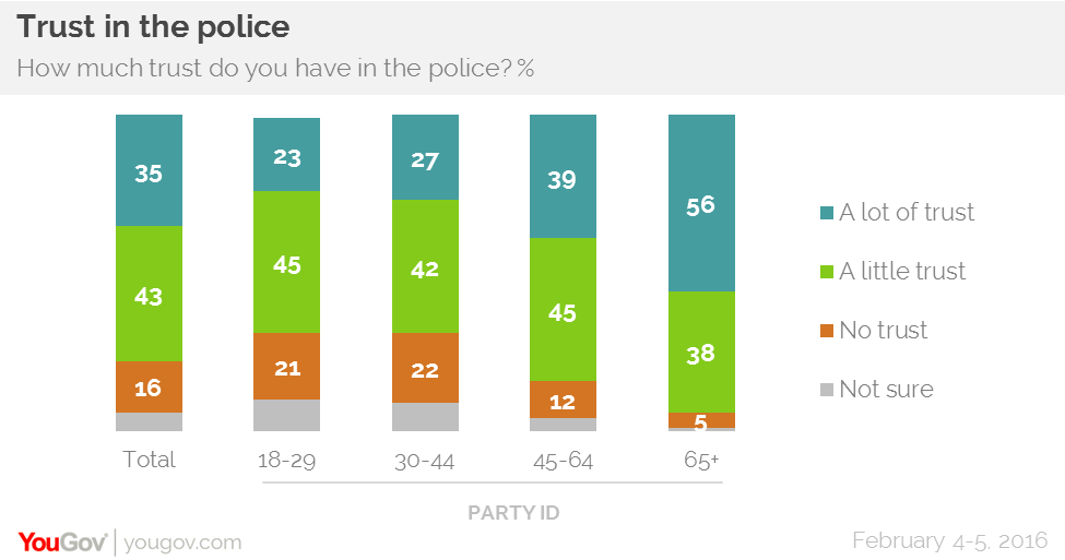 Millennials are less likely to trust the police.